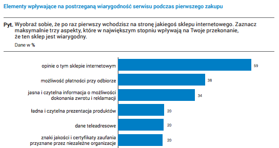 Źródło: https://www.gemius.pl/files/reports/E-commerce-w-Polsce-2015.pdf