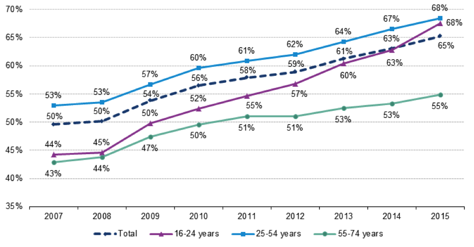 Internet users who bought or ordered goods or services for private use over the internet in the previous 12 months by age groups, EU-28, 2007-2015 (% of internet users). source: http://ec.europa.eu/eurostat/statistics-explained/index.php/E-commerce_statistics_for_individuals